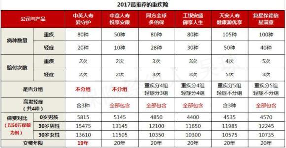 2017重疾险排名