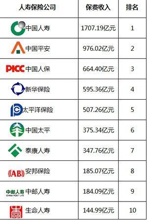 保险公司排名前十名 ,什么是保险公司排名前十名