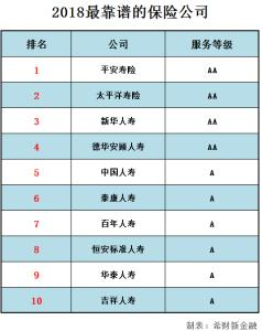 保险公司排名前十强 ,中国保险十大公司是什么?