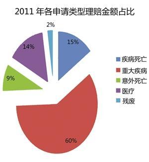 中国疾病险 ,中国最好的大病保险