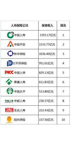 太平人寿排名第几 ,中国太平保险在全国排名第一