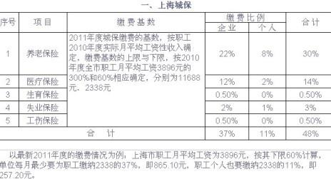 闵行区养老保险 ,上海的最低养老金金额是多少保险