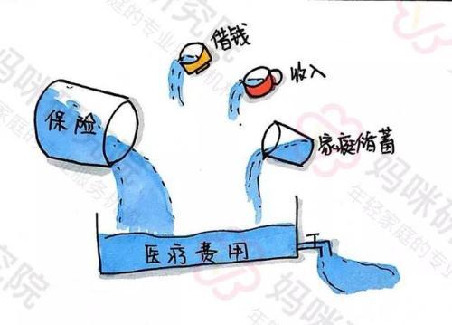 保险需要买吗 ,中国人需要购买保险?