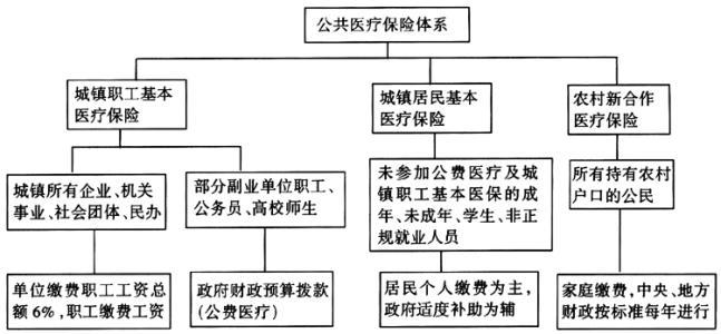 中国的医疗保险
